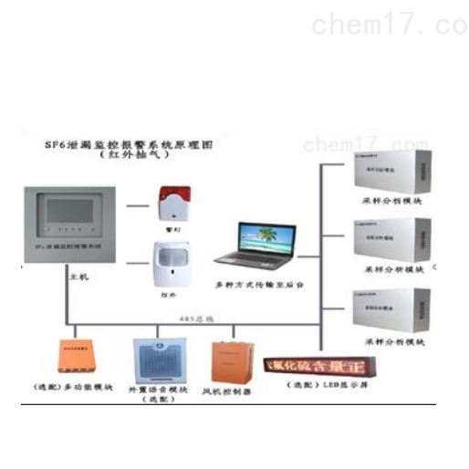 JXA-620A型SF6泄漏监控报警系统