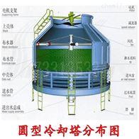 10/20/50/100/200/300噸中央空調玻璃鋼冷卻塔生產安裝維修廠家