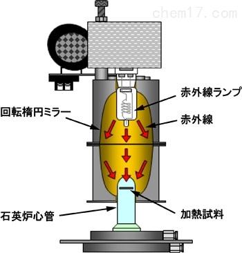 日本理光thermo超高温超级RTA系统SR系列