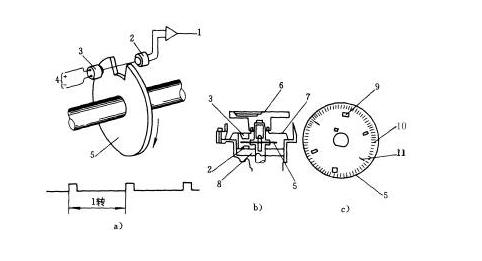光电式曲轴转角传感器的工作原理与结构: ogt500oe0004ol0005&