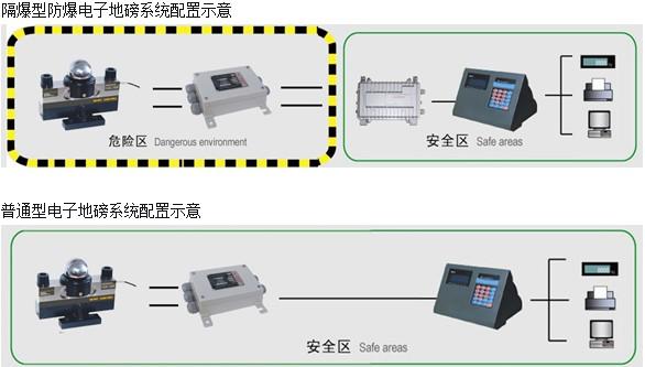 防爆地磅接线示意图-上海雄衡电子科技有限公司