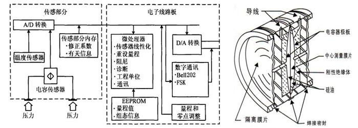 温度传感器和温度补偿电路等组成;智能电子板板部分包括:微电脑控制器