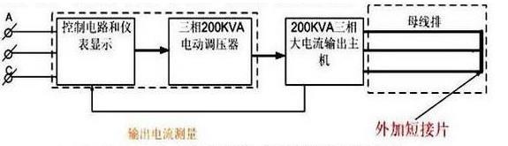 通过调整调压器输出电压以获得试验所需的大电流.