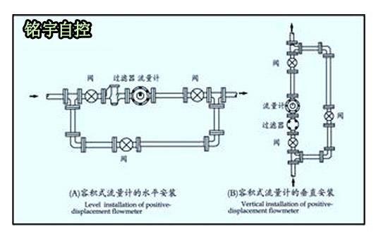 一、容积式流量计的使用与检定 容积式流量计的计量室主要由壳体、转子、机构传动等组成,主要类型包括腰轮流量计、螺旋转子流量计、椭圆齿轮流量计、刮板式流量计等。其工作原理是流量计的转子靠其进出口在流体微小压差作用下推动旋转,不断地将进口的液体经计量腔连续不断的计量后送到出口,并通过传动机构直接指示出流经流量计的液体总量,也可通过脉冲发讯器进行信号远传。其特点是: (1)计量精度高,重复性好:转子无接触放置震动且噪音小,工作不受流体状态的影响,前后不需要很长的直管段,压差小于0.