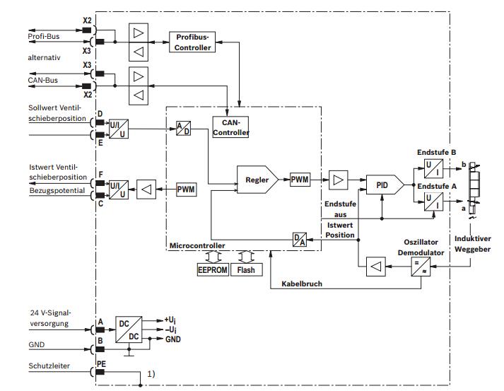 力士乐电磁阀/力士乐比例方向阀机械原理