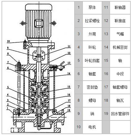 gdl单吸多级离心泵,管道多级泵结构图