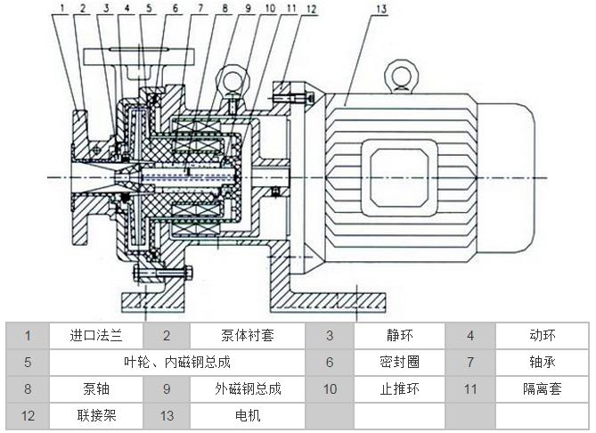 CQB-F衬氟塑料磁力泵结构