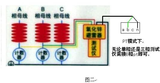 先将泄漏电流信号线插头插入仪器,后将另一端夹子夹到(或通过绝缘竿搭