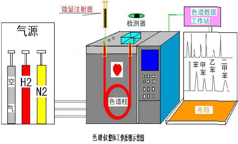 气相色谱仪结构原理-技术文章-滕州中科谱分析仪器