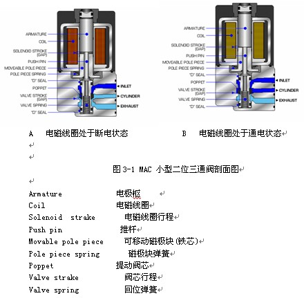 图3-1是一个剖开的小型二位三通电磁阀,它包括了3个主要零件:电图片