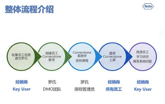 罗氏cornerstone平台经销商培训课程流程图