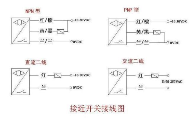 P+F接近开关主要功能 检验距离 检测电梯、升降设备的停止、起动、通过位置;检测车辆的位置,防止两物体相撞检测;检测工作机械的设定位置,移动机器或部件的极限位置;检测回转体的停止位置,阀门的开或关位置。 尺寸控制 金属板冲剪的尺寸控制装置;自动选择、鉴别金属件长度;检测自动装卸时堆物高度;检测物品的长、宽、高和体积。 检测物体存在有否 检测生产包装线上有无产品包装箱;检测有无产品零件。 转速与速度控制 控制传送带的速度;控制旋转机械的转速;与各种脉冲发生器一起控制转速和转数。 计数及控制 检测生产线上流