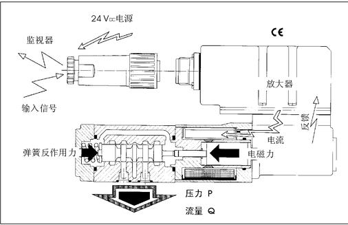 阿托斯atos比例阀电液比例控制用户指南图片