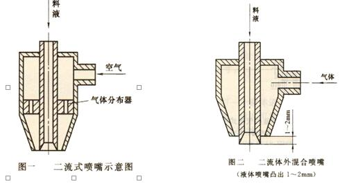 二流式喷嘴的结构及特点