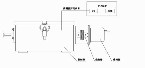 其应用接线图例如下:      编码器式控制器安装配备与凸轮轴同步转动