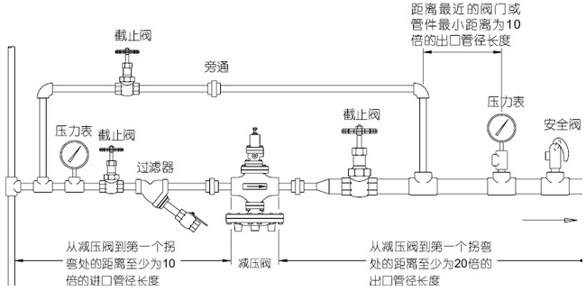 y43h蒸汽高温减压阀工作原理图片