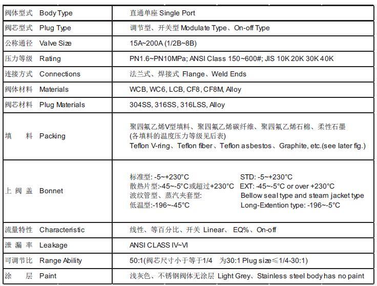 气动调节阀标准规格图片
