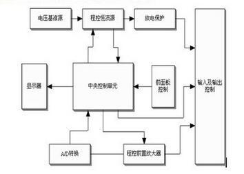 变压器直流电阻测试仪的原理框图是什么?