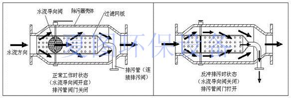 zpg-直通式反冲洗过滤器