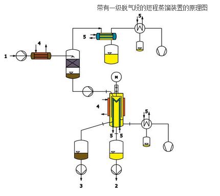 带有一级脱气段的短程蒸馏装置的原理图