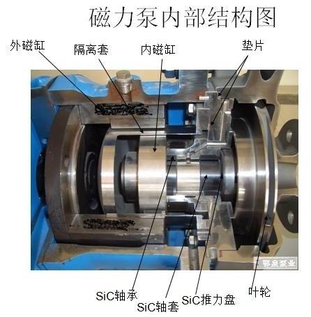 cq磁力泵内部结构分析图