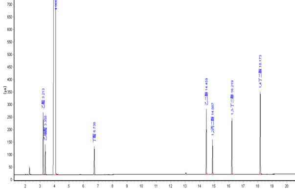 PEG-20M色谱柱对醛、二醇类的分离