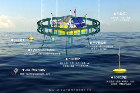 为落实生态文明建设的战略部署,保护海洋生态红线,提升海洋环境保护