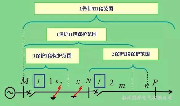 三段式过电流保护