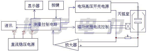 电场高压产生电路,磁场线圈电流控制电路,通讯,打印机,液晶显示电路
