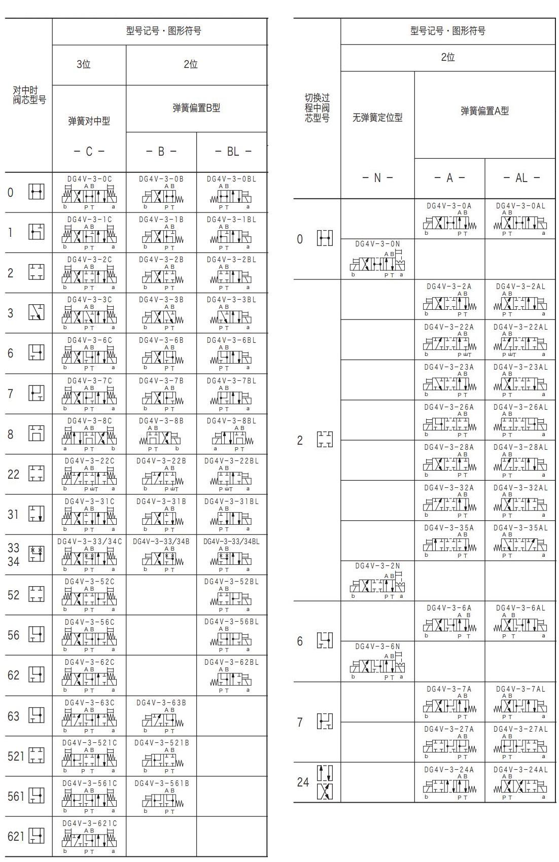 东京计器电磁阀TOKYOKEIKI阀芯规格与型号