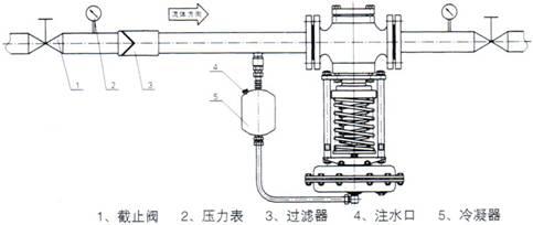 热力管网蒸汽减压阀