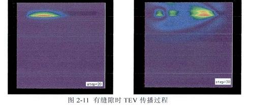 有缝隙时TEV传播过程