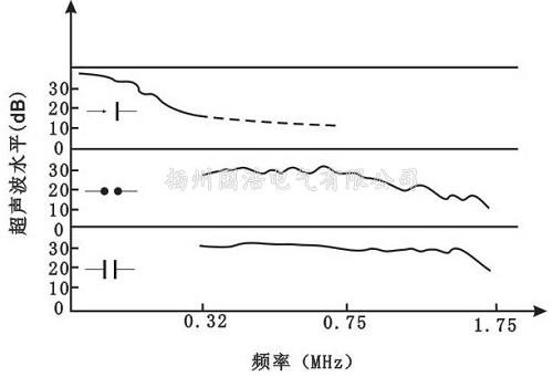 矿物油内局部放电产生的声波频谱