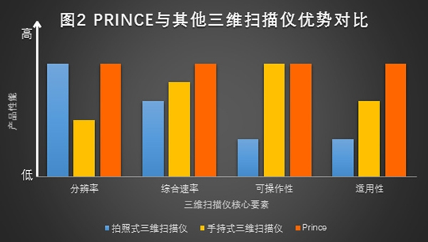 prince与其他扫描仪优势对比