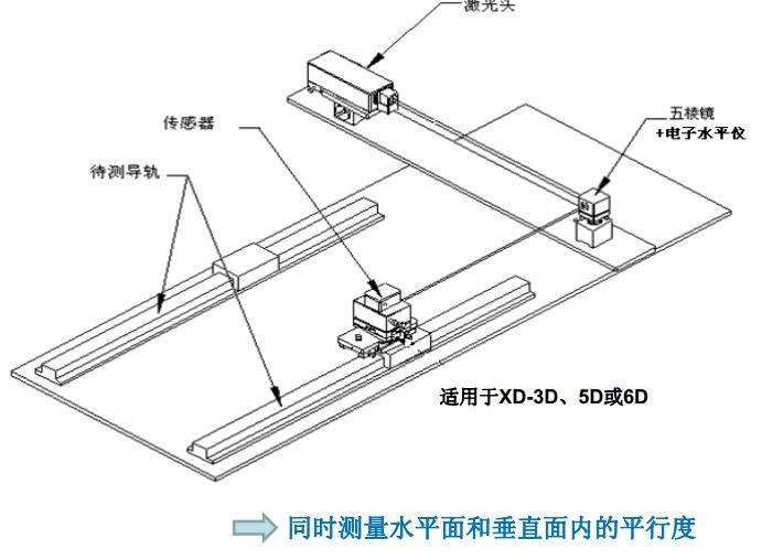 API XD 激光干涉仪检测导轨平行度示意图