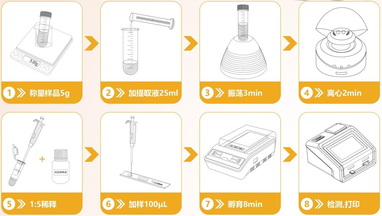 粮食谷物黄曲霉毒素分析仪操作流程