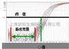 荧光定量PCR实验